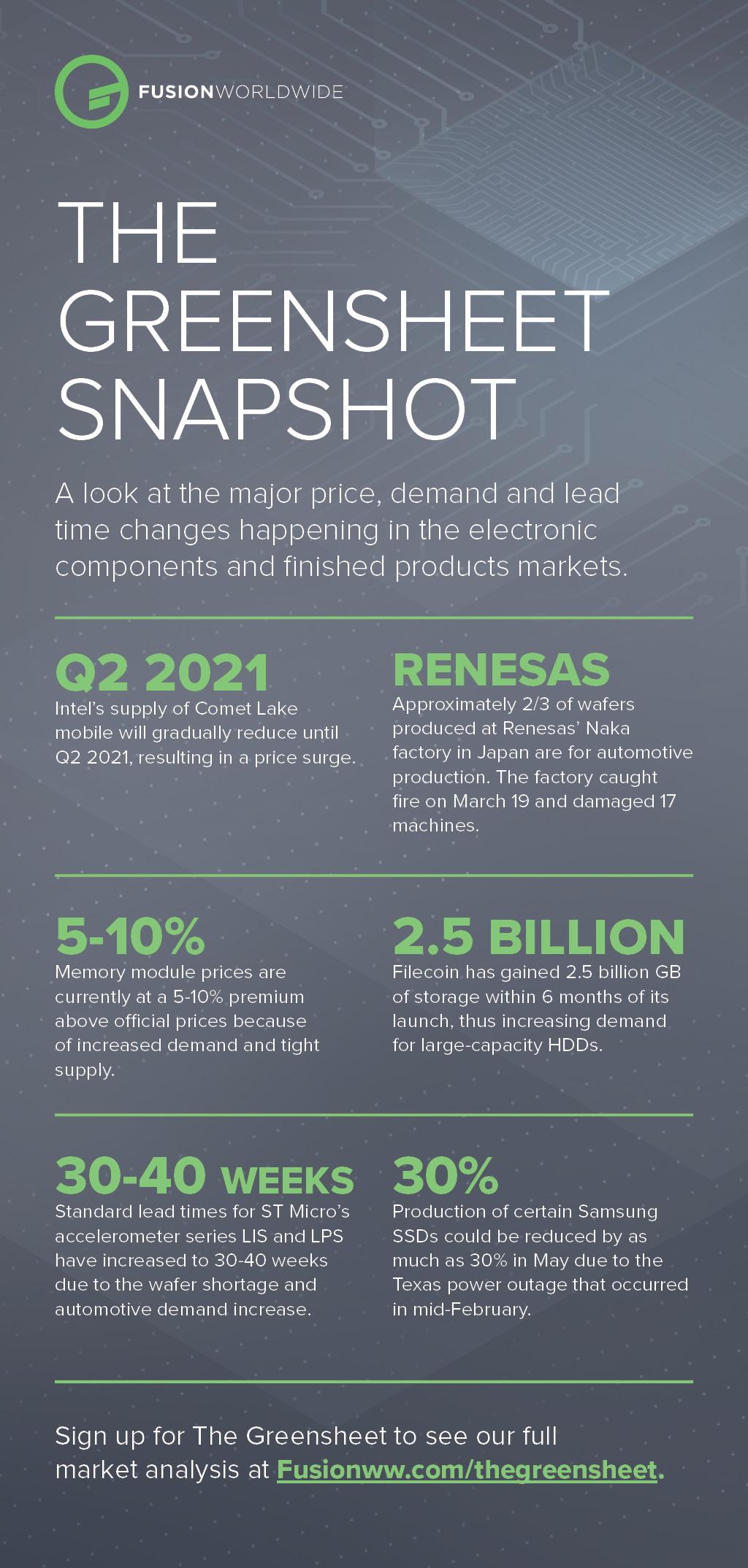 Apr 2021 Greensheet Infographic