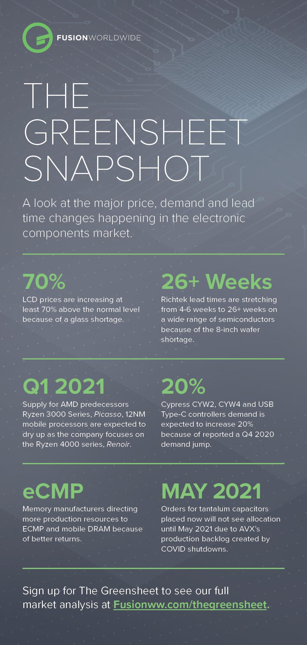 Dec-2020-Greensheet-Infographic_2