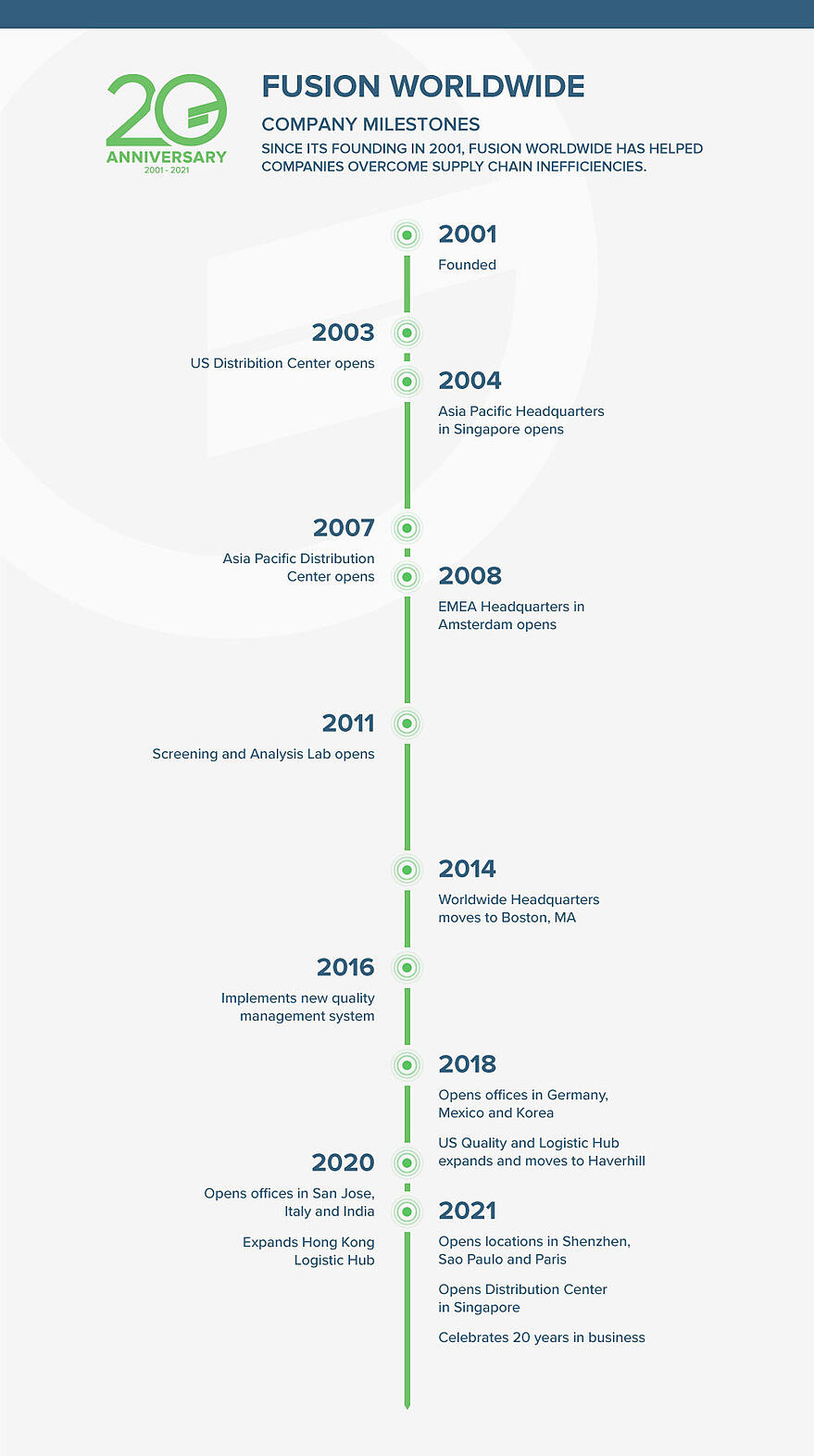 Fusion_Worldwide_Milestones
