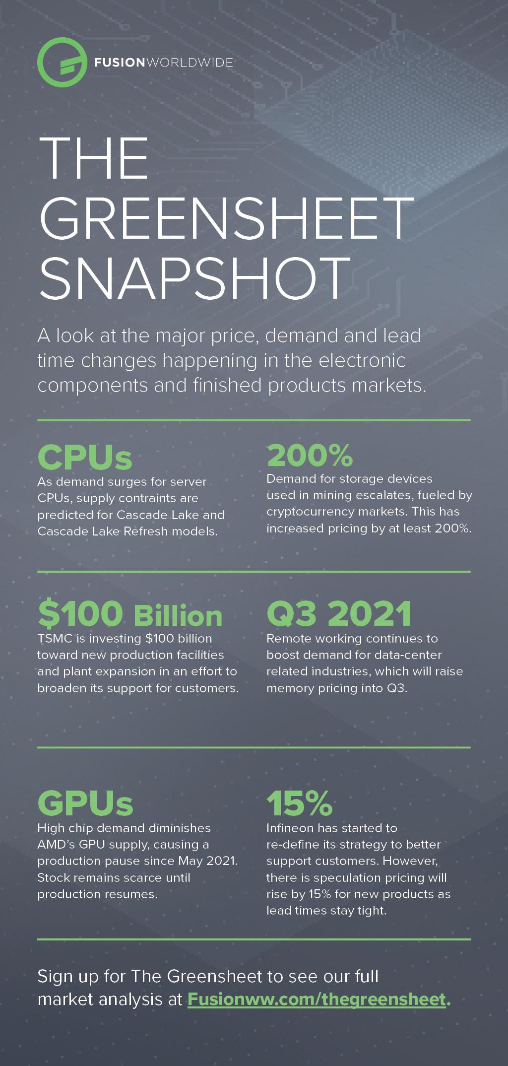 June 2021 Greensheet Infographic