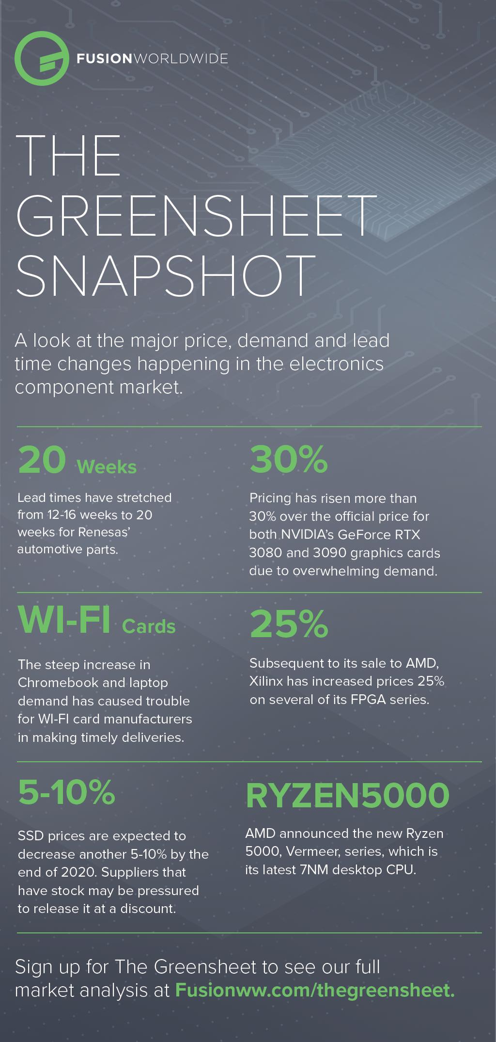 Oct-2020-Greensheet-Infographic-PNG