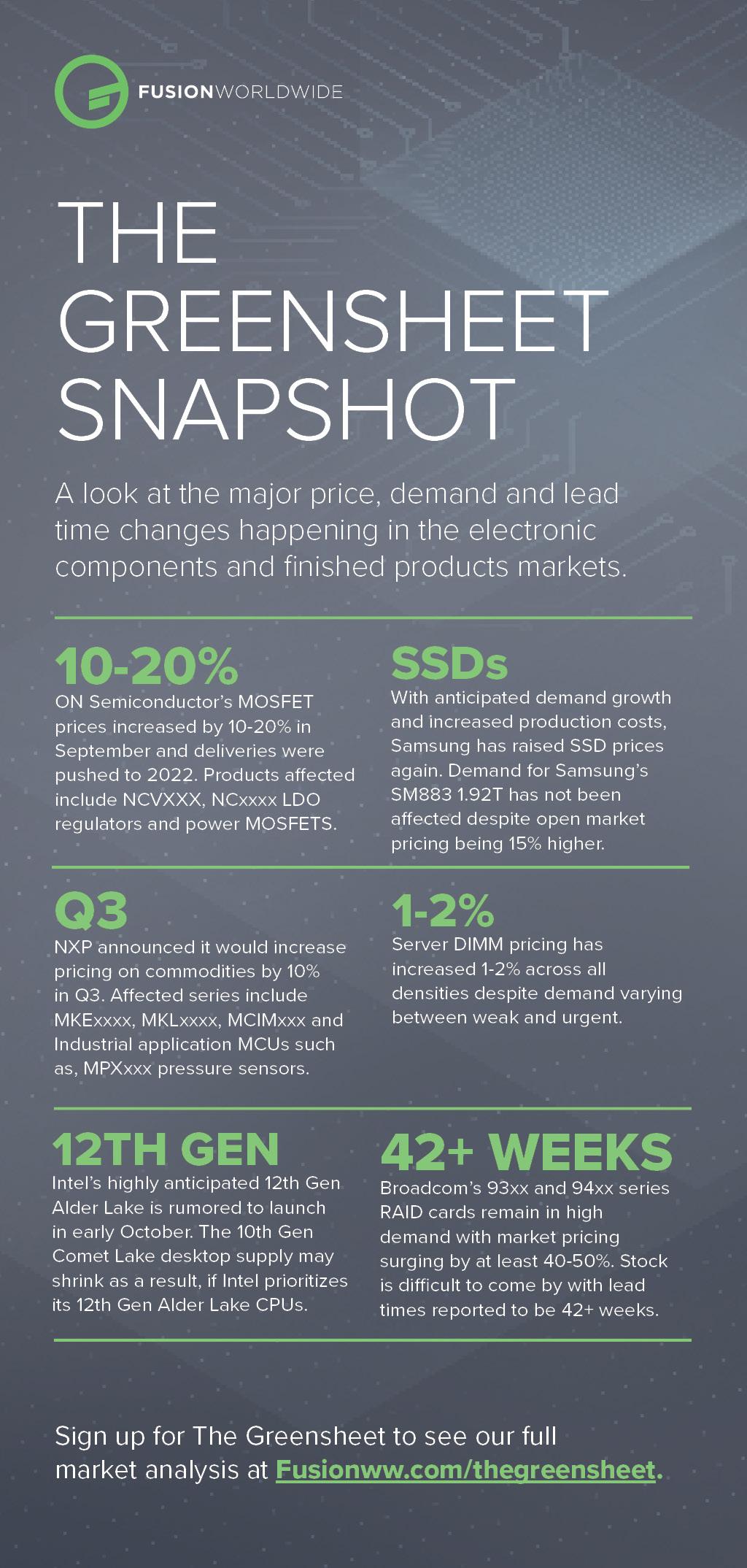 September 2021 Greensheet Infographic